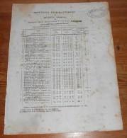 Lannion. Positions Géographiques Et Hauteurs Absolues. XIXe. - Bretagne