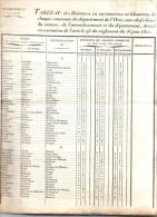 Departement De L OISE    TABLEAU Des Distances En MYRIAMETRES Et KILOMETRES  De Chaque Commune Le  2 4 1829 RARE... - Vecchi Documenti