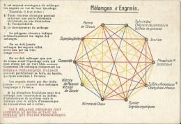 MULHOUSE  - 68  -  Bureau Central D´Etudes Sur Les Engrais - Mélanges D´Engrais - Cultures
