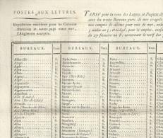 Tarif Pour La Taxe Des Lettres Et Paquets Arreté Du 19 Germinal An X  ( 1801 ) - Historical Documents