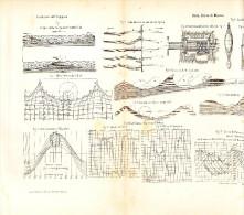 ONDE CURVE DI MAREA-WAVES, ROLLING TIDAL-SCHELDA-WESER-ELBA-LITHO 1897-[28 X 53] - Litografia