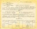 Questionnaire à Remplir Pour Obtenir Du Carburant, émanant De La Commission Forestière Des Vosges, 6/10/47 - Historical Documents