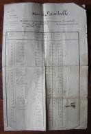Mairie De Noitétable Extrait De La Matrice Cadastrale Des Biens De Monsieur Claude Vial (à Dater) - Manuscripts