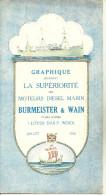 GRAPHIQUE 1926 NAVIRES A MOTEURS BURMEISTER WAIN COPENHAGUE DANEMARK LOYDS DAILY INDEX - Bateaux