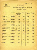 L'Ardoisière SA Fumay (Liste Des Prix 1939) - Belgique
