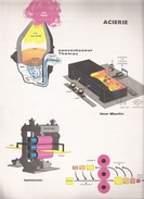 SIDERURGIE ACIERIE Convertisseur Thomas Four Martin Laminoir - Machines