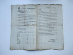 Franz Ferdinand Kaiserlicher Prinz Von Österreich Königl. Prinz Von Ungarn Und Böhmen. 1810 Kolonialwaren. Indigo Usw. - Gesetze & Erlasse