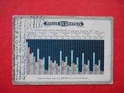 RUSSIA 1909 Statistics, Literacy Of The Population. Russian Poctcard With TPO #16 Postmark KHARKOV-ROSTOV - Rusland
