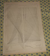Plan De Tableaux Graphiques Pour Des Profils De Terrassements. Compagnie Des Chemins De Fer Des Charentes. 1866 - Public Works
