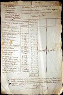 03 SAINT POURCAIN SUR BESBRE TERRIER SIMPLIFIE EXTRAIT  DES ETATS DE SECTION DU SAL MANUSCRIT DE 1797 - Manuscripts