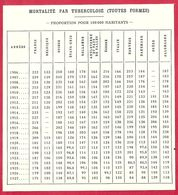 Mortalité Par Tuberculose (toutes Formes) Dans Le Monde De 1906 à 1927, Larousse Médical De 1934 - Other