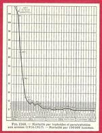 Mortalité Par Typhoïdes Et Paratyphoïde Aux Armées (1914 1918), Mortalité Par 100 000 Hommes, Larousse Médical 1929 - Other