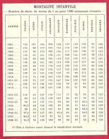Mortalité Infantile Dans Divers Pays Européen De 1901 à 1928, Larousse Médical 1929 - Other