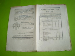 Lois 1822:Caisse D'Epargne Le Havre.Douanes De Toulon:export Ouvrages Or & Argent.Legs à Valence, Rouvrel, Valensole ... - Décrets & Lois