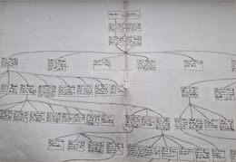 Généalogie Planchar Philipkin, De LIège - Manuscripts