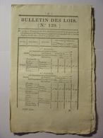 BULLETIN DES LOIS DU 1er FEVRIER 1827 - ECOLE ROYALE DE CAVALERIE - ROUTE ROYALE ANGOULEME NEVERS CHARENTE CREUSE CHER - Decrees & Laws