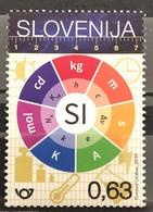 Slovenia, 2019, Redefinition Of SI Base Units  (MNH) - Slovenia