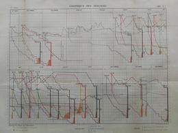 ANNALES DES PONTS Et CHAUSSEES - Graphique Des Fonçages - 1883 - A.Blitz (CLE03) - Travaux Publics