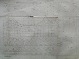 ANNALES DES PONTS Et CHAUSSEES -  Plan De Théorie Des Vagues - 1887 Graveur Macquet (CLE52) - Cartes Marines