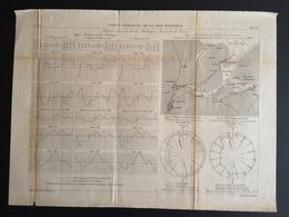 ANNALES DES PONTS Et CHAUSSEES (Allemagne) - Ports Allemands De La Mer Baltique - Gravé Par Macquet 1891 (CLF77) - Zeekaarten