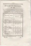 Bulletin Des Lois 798 De 1841 - Prix Froment - Pont Suspendu Sur Dordogne Entre Neuvie Corrèze Et Arches Cantal - Décrets & Lois