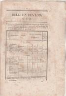 Bulletin Des Lois 1131 De 1844 Prix Froment - Relative Au Dessèchement Marais Mouillés Bassin Inférieur Sèvre Niortaise - Décrets & Lois