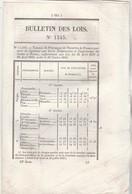 Bulletin Des Lois 1145 De 1844 Prix Froment - Remise Peines Gardes Nationaux à Metz Moselle - Décrets & Lois