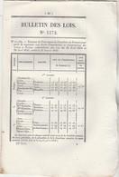 Bulletin Des Lois 1172  1845 Pont Suspendu à Couture Lot Et Garonne - Sur Allier Bac De Ris Puy De Dôme Avec Tarif Péage - Décrets & Lois