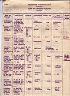 Courrier 1938 Guerre D' Espagne Consulat Nantes Préfecture Indre Et Loire Liste Réfugiés Espagnols 6 Pages - Documentos Históricos
