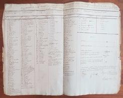 SAVENAY 1809 Procès Verbal Collège électoral - Loire Inférieure - Manuscrit De 17p - Liste Noms électeurs - Empire Rare - Manuscritos