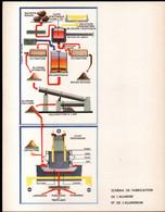 Schema De Fabrication De L'alumine Et De L'aluminium . Format 31 X 24 Cm - Tools