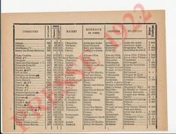 Infos 1922 Ormes Aube Ortillon Pargues Payns Plaines Planty Poivres Poligny Polisot Polisy Pouan Pougy Pouy Piney 250/17 - Unclassified