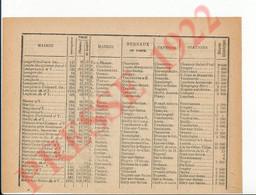Infos 1922 Longeville Aube Longpré Longsols Luyères Macey Machy Magnant Mergey Merrey Magnicourt Maisons 250/17 - Unclassified